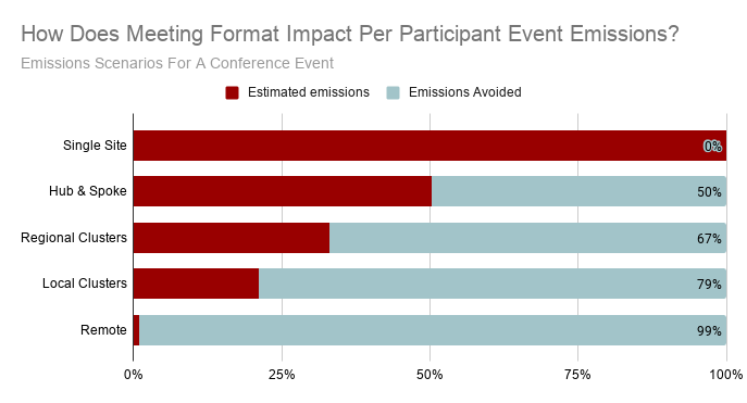 How Does Meeting Format Impact Per Participant Event Emissions_