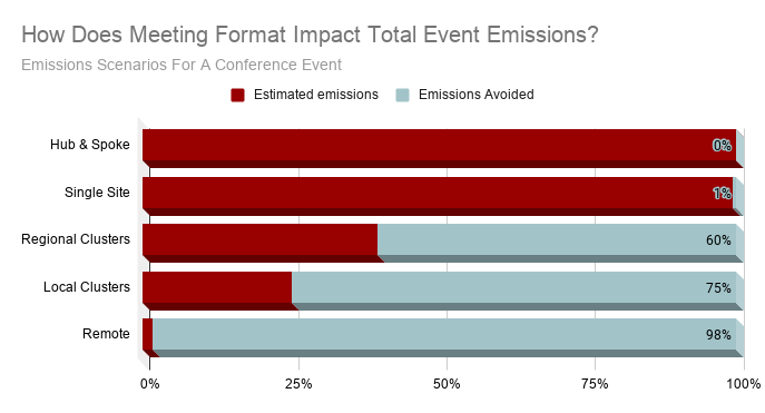 How Does Meeting Format Impact Total Event Emissions_