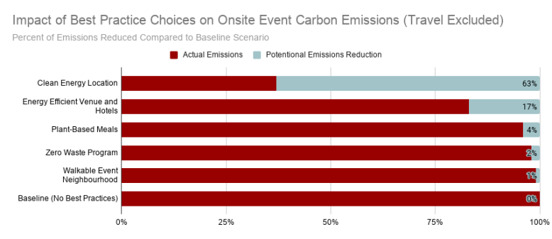 Impact of Best Practice Choices on Onsite Event Carbon Emissions (Travel Excluded)